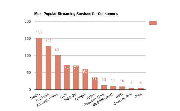 Streaming most popular